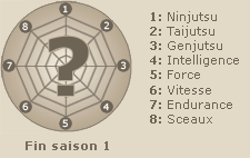 Statistiques de  Hokage Nidaime  (fin saison 1)