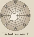 Statistiques de Rock Lee (début saison 1)