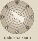 Statistiques de Haruno Sakura (début saison 1)