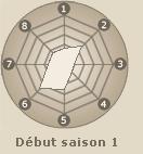 Statistiques de Inuzuka Kiba (début saison 1)