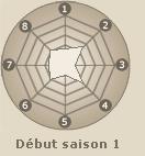 Statistiques de Hyuuga Hinata (début saison 1)