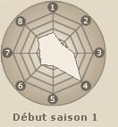 Statistiques de Nara Shikamaru (début saison 1)