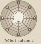Statistiques de Tenten  (début saison 1)