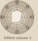 Statistiques de Uchiha Sasuke (début saison 1)
