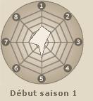Statistiques de Akimichi Chôji (début saison 1)