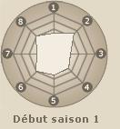 Statistiques de Hyuuga Neji (début saison 1)