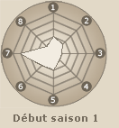 Statistiques de Uzumaki Naruto (début saison 1)