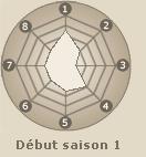 Statistiques de Temari  (début saison 1)