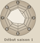 Statistiques de Sabaku no Gaara (début saison 1)