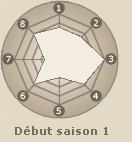 Statistiques de Yuhi Kurenai (début saison 1)