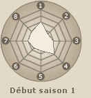 Statistiques de Aburame Shino (début saison 1)