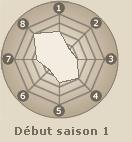 Statistiques de Kankurô  (début saison 1)