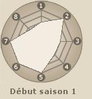 Statistiques de Maito Gai (début saison 1)