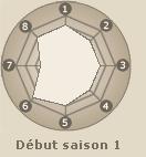 Statistiques de Baki  (début saison 1)