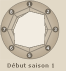 Statistiques de Sarutobi Asuma (début saison 1)