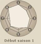 Statistiques de Hatake Kakashi (début saison 1)