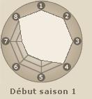 Statistiques de  Hokage Sandaime Sarutobi (début saison 1)