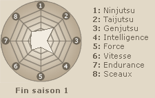 Statistiques de Hyuuga Hinata (fin saison 1)