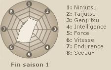 Statistiques de Inuzuka Kiba (fin saison 1)