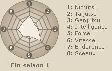 Statistiques de Aburame Shino (fin saison 1)