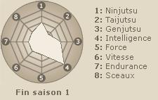Statistiques de Nara Shikamaru (fin saison 1)