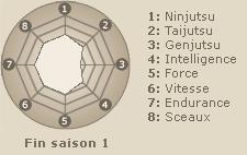 Statistiques de Uchiha Sasuke (fin saison 1)