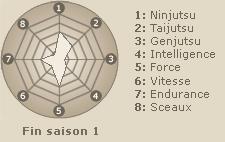 Statistiques de Akimichi Chôji (fin saison 1)