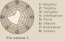 Statistiques de Uzumaki Naruto (fin saison 1)
