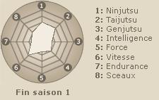 Statistiques de Tenten  (fin saison 1)