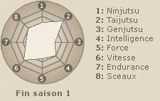 Statistiques de Hyuuga Neji (fin saison 1)