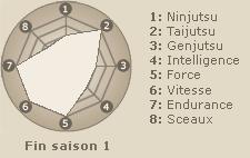 Statistiques de Maito Gai (fin saison 1)