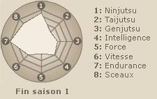 Statistiques de Sabaku no Gaara (fin saison 1)