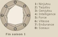 Statistiques de Sarutobi Asuma (fin saison 1)