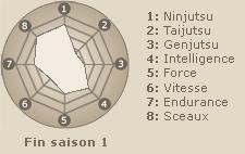 Statistiques de Kankurô  (fin saison 1)
