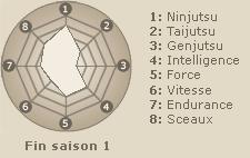Statistiques de Temari  (fin saison 1)