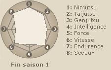 Statistiques de Hatake Kakashi (fin saison 1)