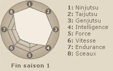Statistiques de  Hokage Sandaime Sarutobi (fin saison 1)