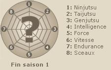 Statistiques de  Hokage Shodaime  (fin saison 1)